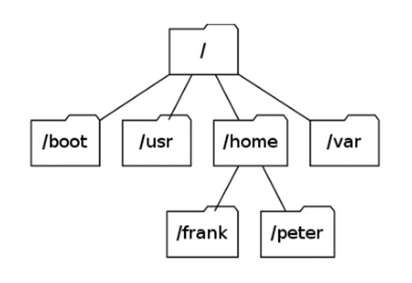 Visualizing complex structures using Graphviz / 22 / 2014 / Archive